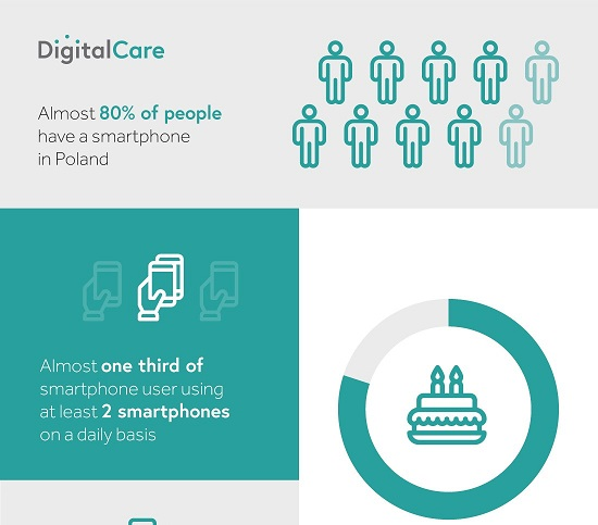 DigitalCare